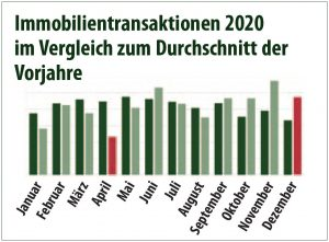 Richelmann Vernimb Makler Hamburg Immobilien Marktbericht 2021 Elbvororte